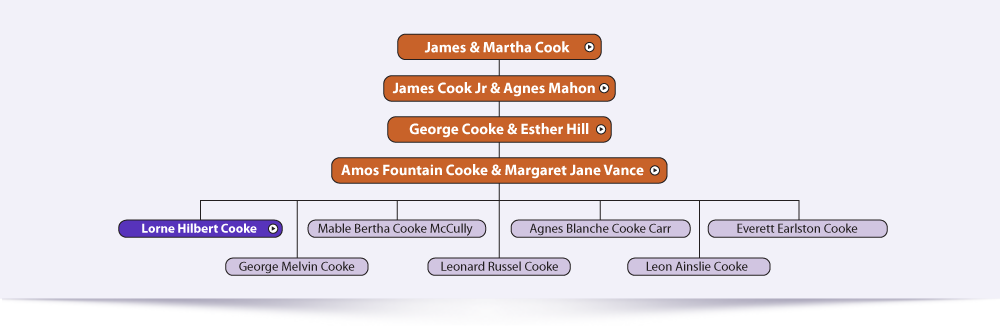 Amos Fountain Cooke & Margaret Jane Vance