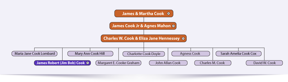 Charles W. Cooke & Eliza Jane Hennessey
